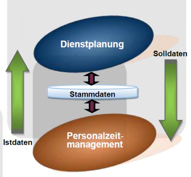 Regelkreis Dienstplanung und Personalzeitmanagement, Personaleinsatzplanung; Zeiterfassung; Personalzeiterfassung; PEP;