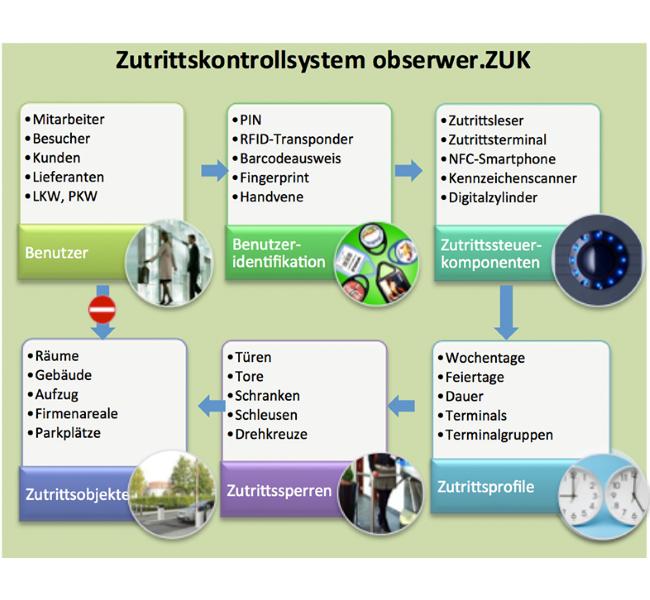 Zutrittskontrolle; Gebäudemanagement; Facilitymanagement; Zufahrtskontrolle; Sicherheitssystem; Raumüberwachung;