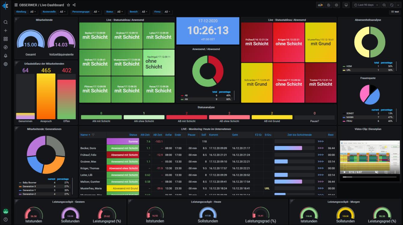 OBS Dashboard, Zeiterfassung, Personalzeitmanagement, PEP, Live-Cockpit, Live-Monitoring, Urlaubsstand, Stempeluhr