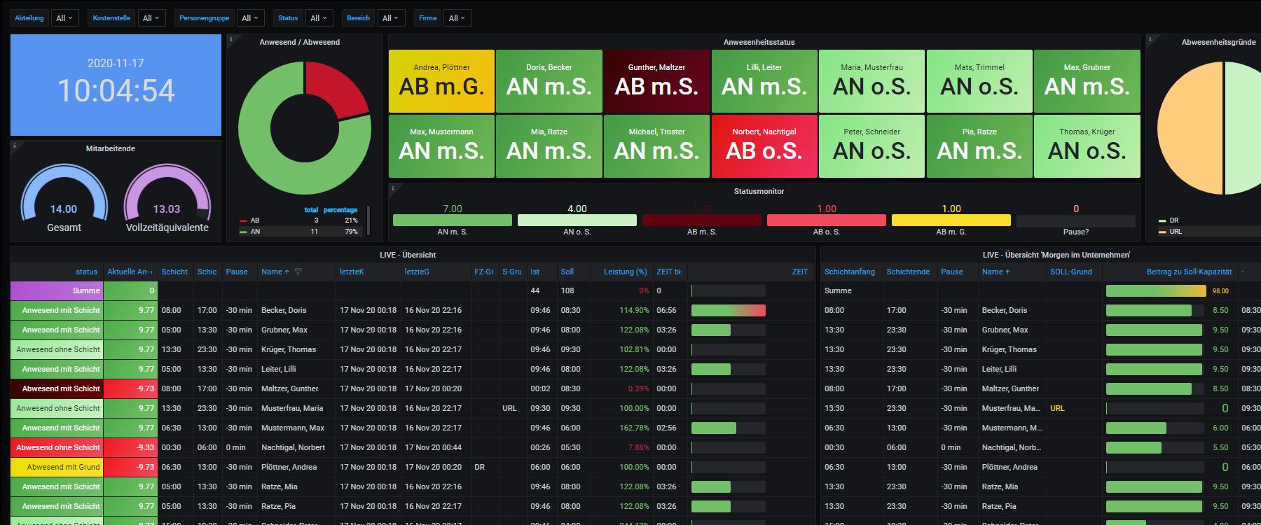 OBSERWER-Dashboard; Live-Monitoring; Leistungs-Cockpit; Status-Tableau; Abwesenheitsanalyse; Meldungsrecorder; Leistungsschreiber; Statusanalyse;